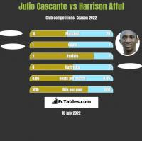 Julio Cascante vs Harrison Afful h2h player stats