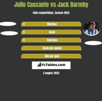 Julio Cascante vs Jack Barmby h2h player stats
