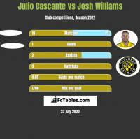 Julio Cascante vs Josh Williams h2h player stats