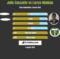 Julio Cascante vs Larrys Mabiala h2h player stats