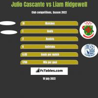 Julio Cascante vs Liam Ridgewell h2h player stats