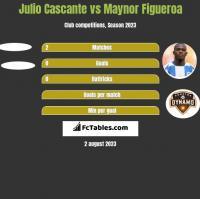 Julio Cascante vs Maynor Figueroa h2h player stats