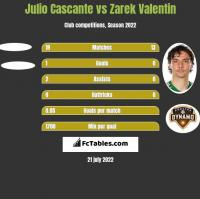 Julio Cascante vs Zarek Valentin h2h player stats