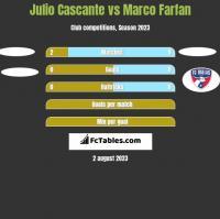 Julio Cascante vs Marco Farfan h2h player stats