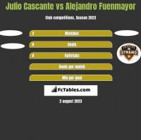 Julio Cascante vs Alejandro Fuenmayor h2h player stats