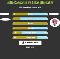 Julio Cascante vs Lalas Abubakar h2h player stats