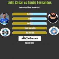 Julio Cesar vs Danilo Fernandes h2h player stats