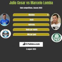 Julio Cesar vs Marcelo Lomba h2h player stats