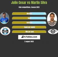 Julio Cesar vs Martin Silva h2h player stats