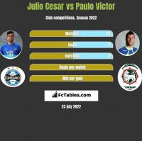 Julio Cesar vs Paulo Victor h2h player stats