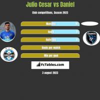 Julio Cesar vs Daniel h2h player stats