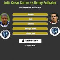 Julio Cesar Correa vs Benny Feilhaber h2h player stats