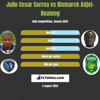 Julio Cesar Correa vs Bismarck Adjei-Boateng h2h player stats