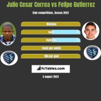 Julio Cesar Correa vs Felipe Gutierrez h2h player stats