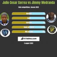 Julio Cesar Correa vs Jimmy Medranda h2h player stats