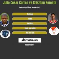 Julio Cesar Correa vs Krisztian Nemeth h2h player stats