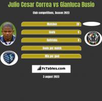 Julio Cesar Correa vs Gianluca Busio h2h player stats