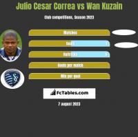 Julio Cesar Correa vs Wan Kuzain h2h player stats