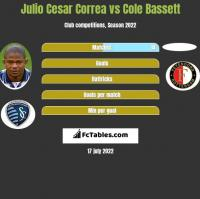 Julio Cesar Correa vs Cole Bassett h2h player stats