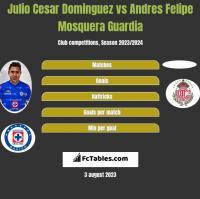 Julio Cesar Dominguez vs Andres Felipe Mosquera Guardia h2h player stats