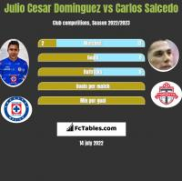 Julio Cesar Dominguez vs Carlos Salcedo h2h player stats