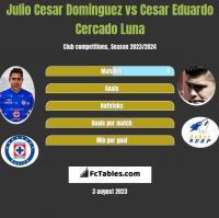 Julio Cesar Dominguez vs Cesar Eduardo Cercado Luna h2h player stats