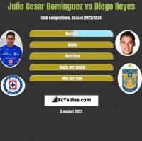 Julio Cesar Dominguez vs Diego Reyes h2h player stats