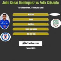 Julio Cesar Dominguez vs Felix Crisanto h2h player stats