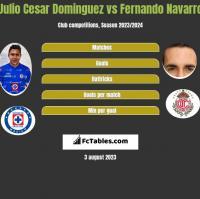 Julio Cesar Dominguez vs Fernando Navarro h2h player stats