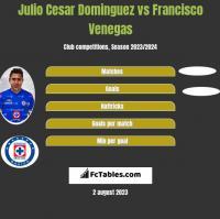 Julio Cesar Dominguez vs Francisco Venegas h2h player stats
