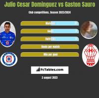 Julio Cesar Dominguez vs Gaston Sauro h2h player stats
