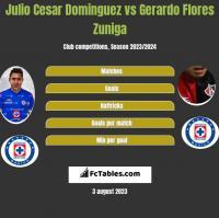 Julio Cesar Dominguez vs Gerardo Flores Zuniga h2h player stats