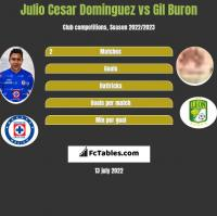 Julio Cesar Dominguez vs Gil Buron h2h player stats