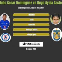 Julio Cesar Dominguez vs Hugo Ayala Castro h2h player stats