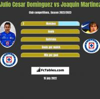 Julio Cesar Dominguez vs Joaquin Martinez h2h player stats