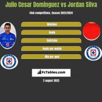Julio Cesar Dominguez vs Jordan Silva h2h player stats