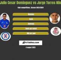 Julio Cesar Dominguez vs Jorge Torres Nilo h2h player stats