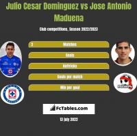 Julio Cesar Dominguez vs Jose Antonio Maduena h2h player stats