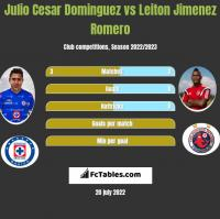 Julio Cesar Dominguez vs Leiton Jimenez Romero h2h player stats