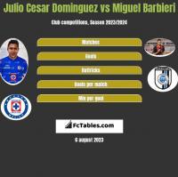 Julio Cesar Dominguez vs Miguel Barbieri h2h player stats