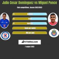 Julio Cesar Dominguez vs Miguel Ponce h2h player stats