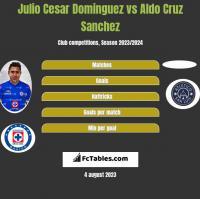 Julio Cesar Dominguez vs Aldo Cruz Sanchez h2h player stats