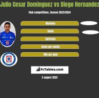 Julio Cesar Dominguez vs Diego Hernandez h2h player stats