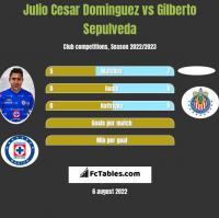 Julio Cesar Dominguez vs Gilberto Sepulveda h2h player stats