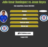 Julio Cesar Dominguez vs Josue Reyes h2h player stats