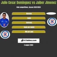 Julio Cesar Dominguez vs Jaiber Jimenez h2h player stats