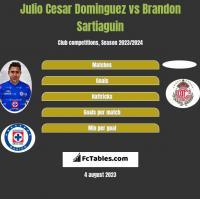Julio Cesar Dominguez vs Brandon Sartiaguin h2h player stats