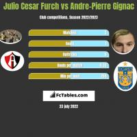 Julio Cesar Furch vs Andre-Pierre Gignac h2h player stats