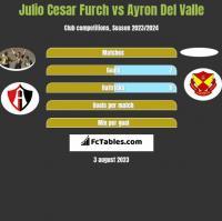 Julio Cesar Furch vs Ayron Del Valle h2h player stats