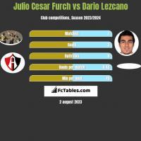 Julio Cesar Furch vs Dario Lezcano h2h player stats
